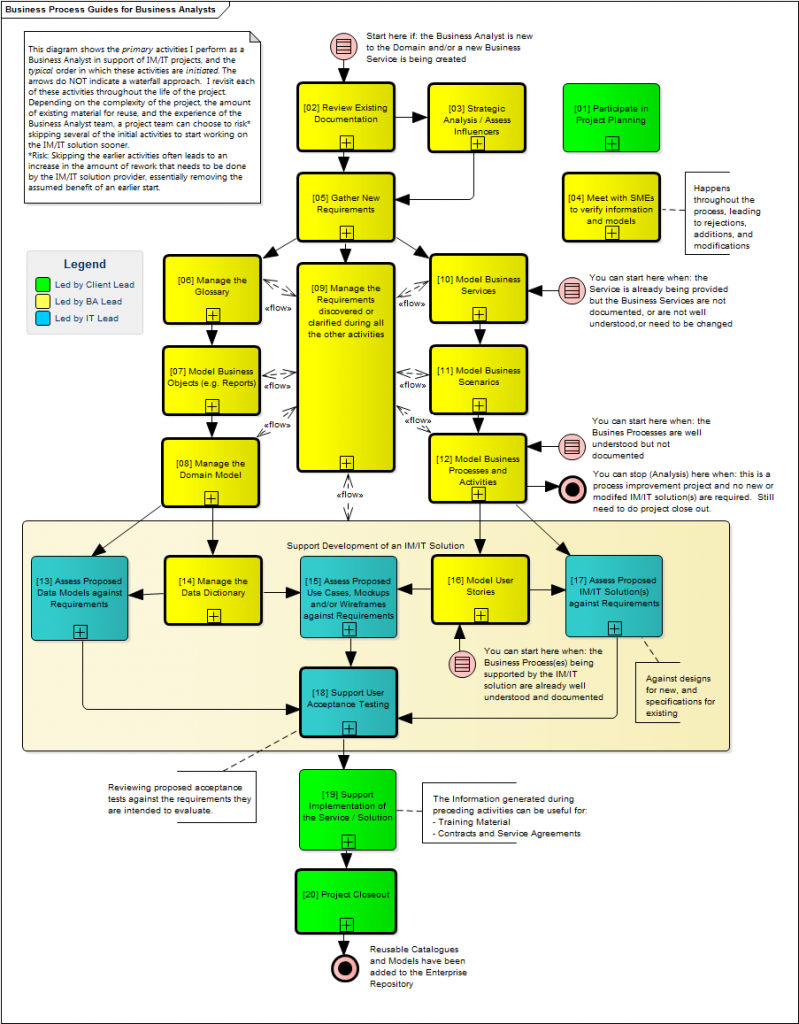 My Business Analysis Process for Projects